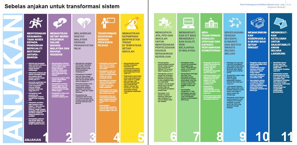 Hafiz new world etp 2013 2025 education transformation blueprint 2013 2025 malvernweather Image collections