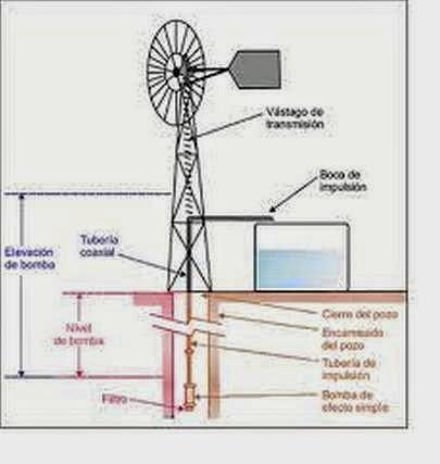sistema-eolico