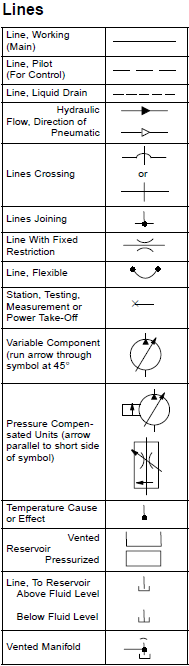 Isoansi Basic Symbols For Fluid Power Equipment And Systems