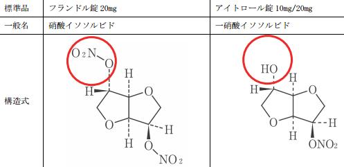 硝酸イソソルビド