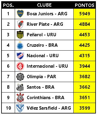 Ranking de clubes da Libertadores