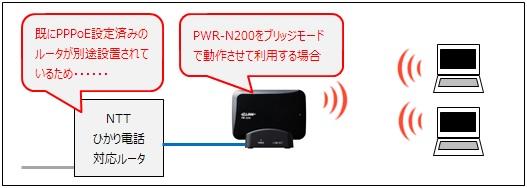 PWR-N200をブリッジモード(アクセスポイントモード)として利用するパターン