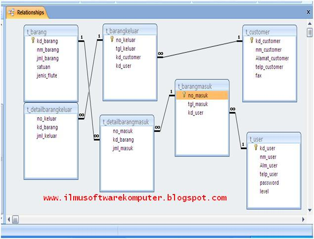 Membuat Database Dengan Ms Access Mdb E Learning Software Engineering Computer