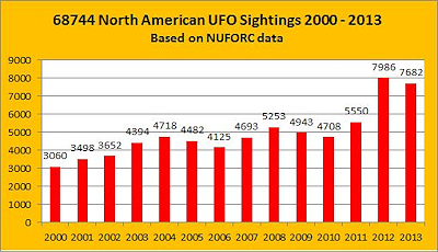 North American UFO Sightings 2000-2013 Graph