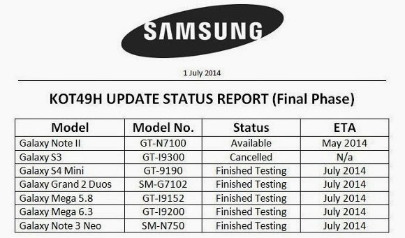 Samsung will rollout KitKat updates for 5 Smartphones this month