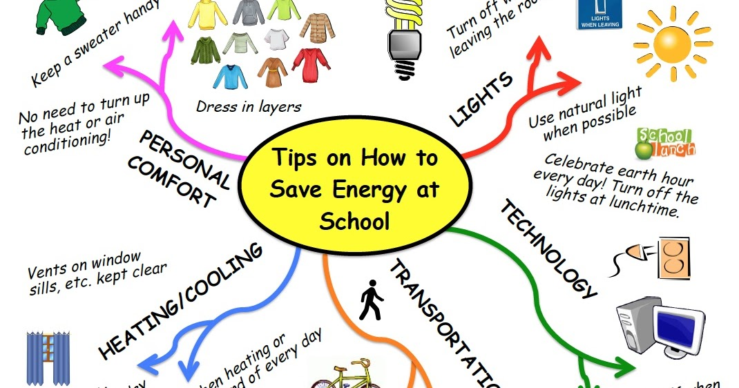 Energy Conservation School Ideas School Energy Posters