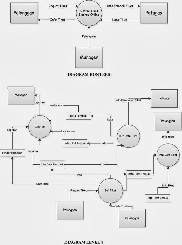 Data flow diagram pembelian online circuit connection diagram data flow diagram pembelian online images gallery ccuart Images