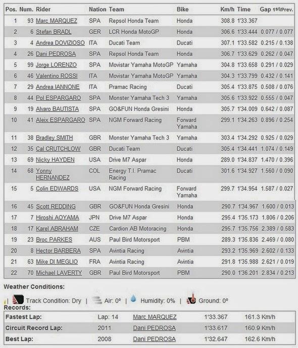 Hasil FP4 MotoGP Le Mans Prancis 2014