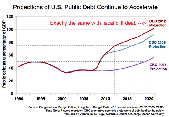 Chart Of Fiscal Cliff Deal's Negligible Impact On National Debt - debt-to-GDP chart