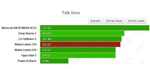 Ottima autonomia per la batteria del Lumia 720 che garantisce oltre 15 ore di chiamate telefoniche in 3G