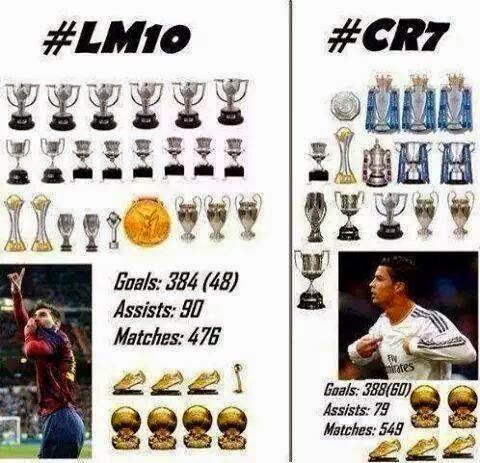 Messi vs Ronaldo all stats and Messi Vs Cristiano Ronaldo Trophies