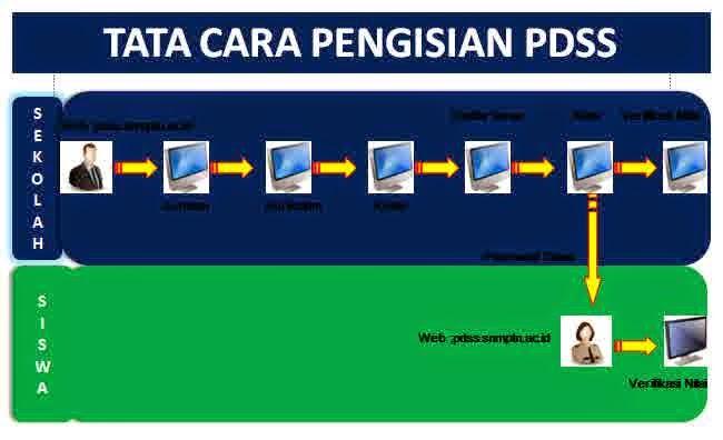 Tata Cara Pengisian PDSS