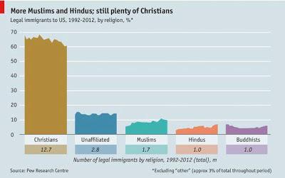 アメリカ 移民 信仰宗教 イスラム教 キリスト教 仏教