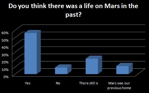 UFO poll