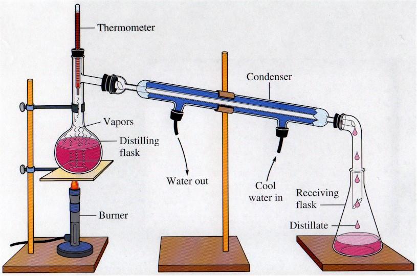 Water Distillation Systems Model ~ Alat laboratorium dan fungsinya ekstraksi