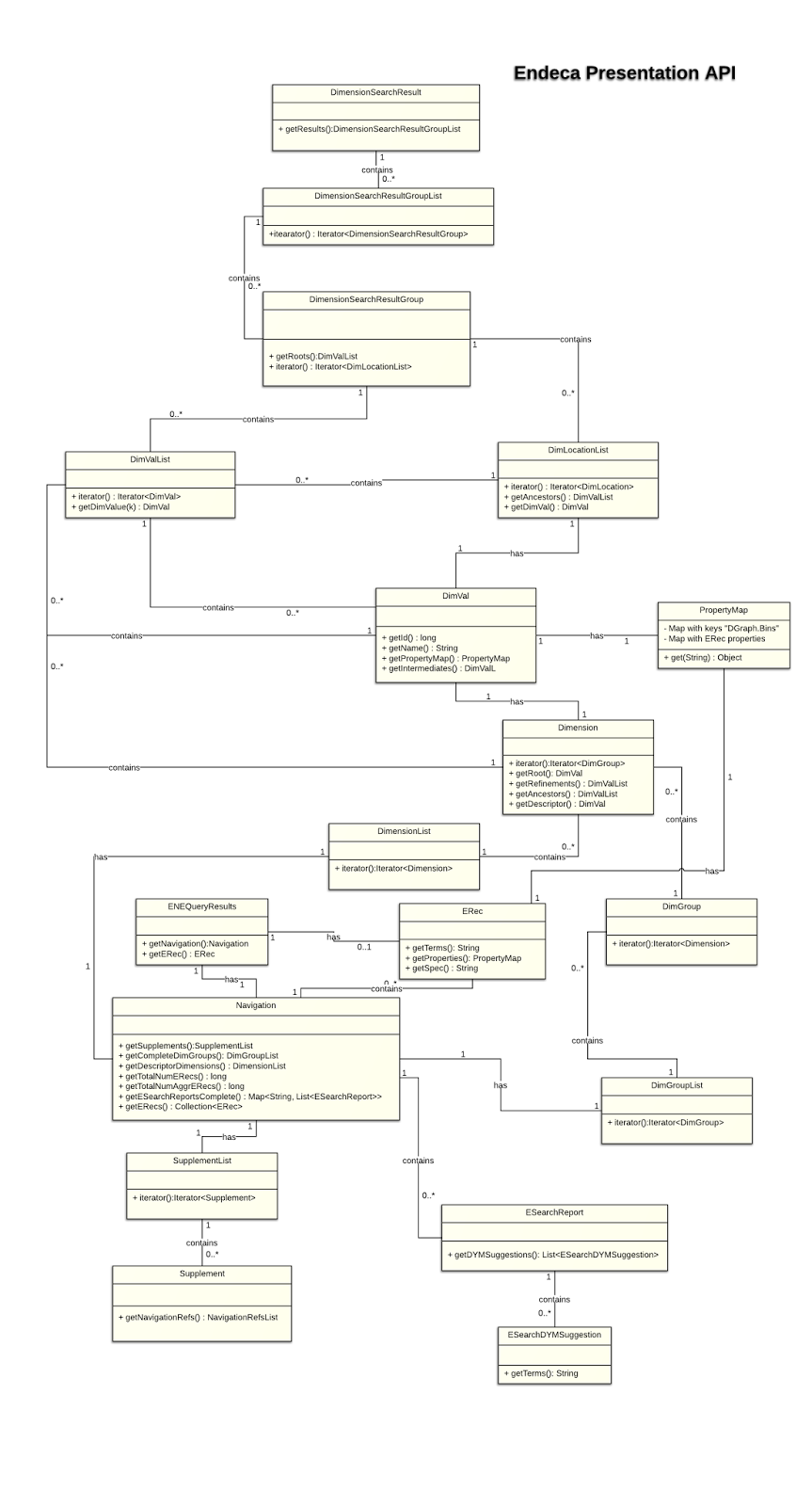 Endeca presentation api class diagram 10 99 following maven project is a endeca client poc project that i created to test endeca connection httpsbitbucketrpatnaiklsiendeca client poc ccuart
