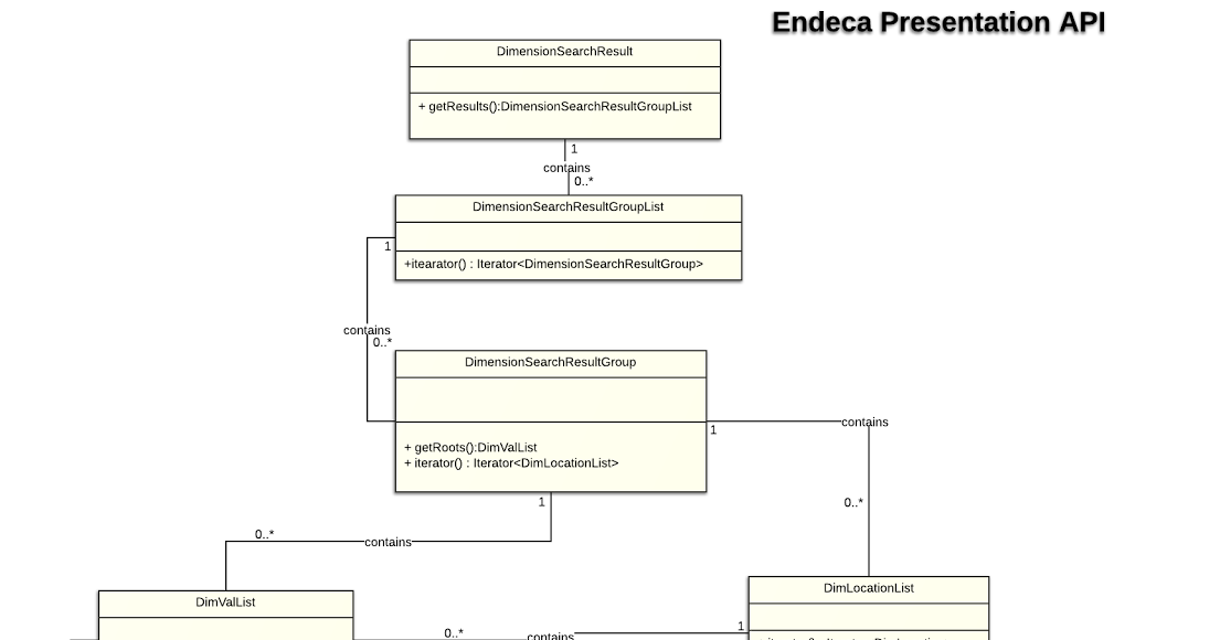 Endeca presentation api class diagram 10 99 ccuart Image collections