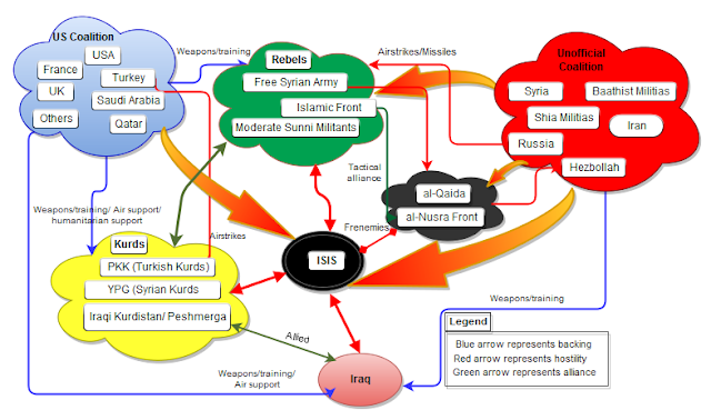 Diagram of Syrian theater of chaos