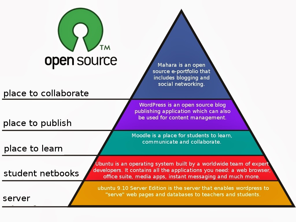 essay on open source software What effect has open-source software had on the quality of software products short answer questions answer the following short answer questions.