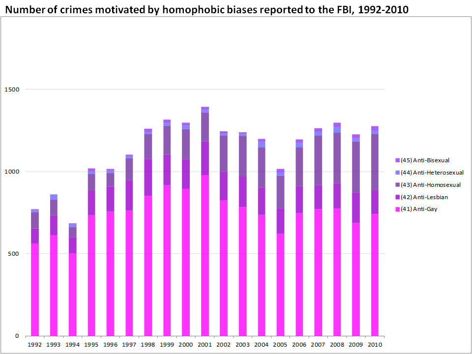 from Canaan gay hate crimes statistics