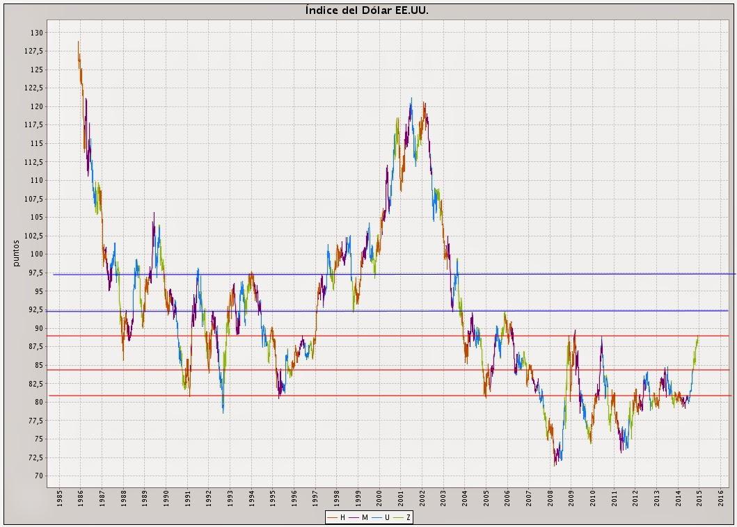 dollar index índice del dólar