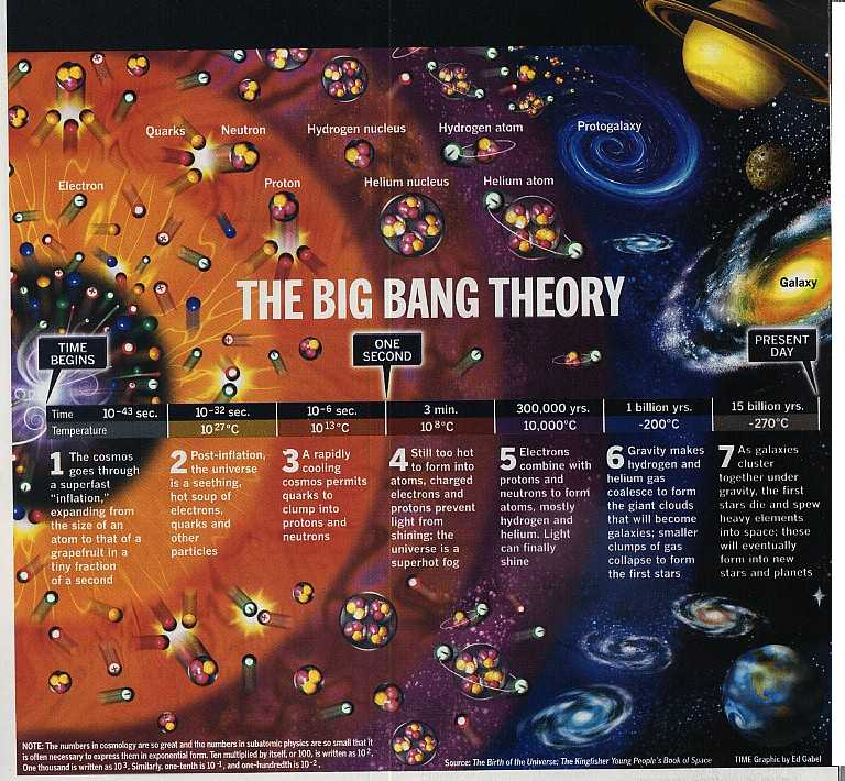 an introduction to the big bang effect and the creation of the universe How space is created is the space origin for big bang  respected bang in the form of creation of universe  by the introduction of the.