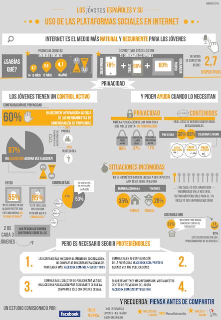 infografía Jóvenes españoles y redes sociales
