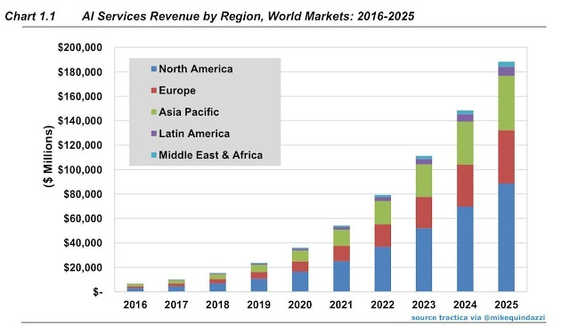 Market of artificial intelligence services by 2025