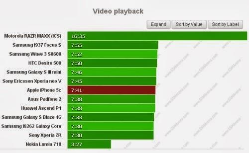 il modello colorato di Apple ha una dicreta autonomia generale durante la riproduzione di video: 7 ore e 41 minuti