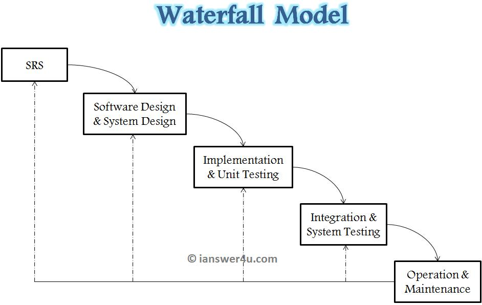 waterfall model of sdlc  i answer  usdlc waterfall model waterfall model diagram iterative waterfall model wiki