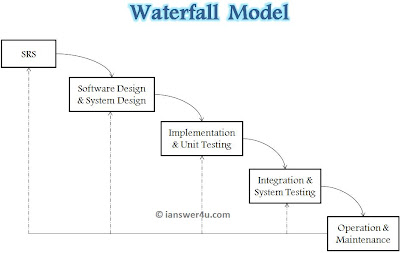  sdlc waterfall model,waterfall model diagram,iterative waterfall model wiki wikipedia