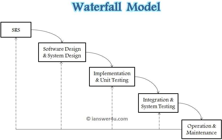 Waterfall model of sdlc i answer 4 u for Sdlc waterfall