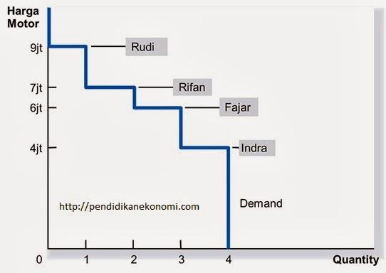 Konsumen, Produsen dan Efisiensi Pasar (Bagian 1)