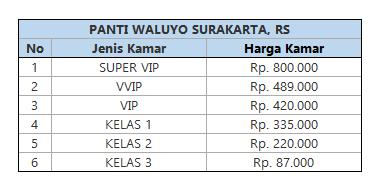 Tarif Rawat Inap RS Panti Waluyo