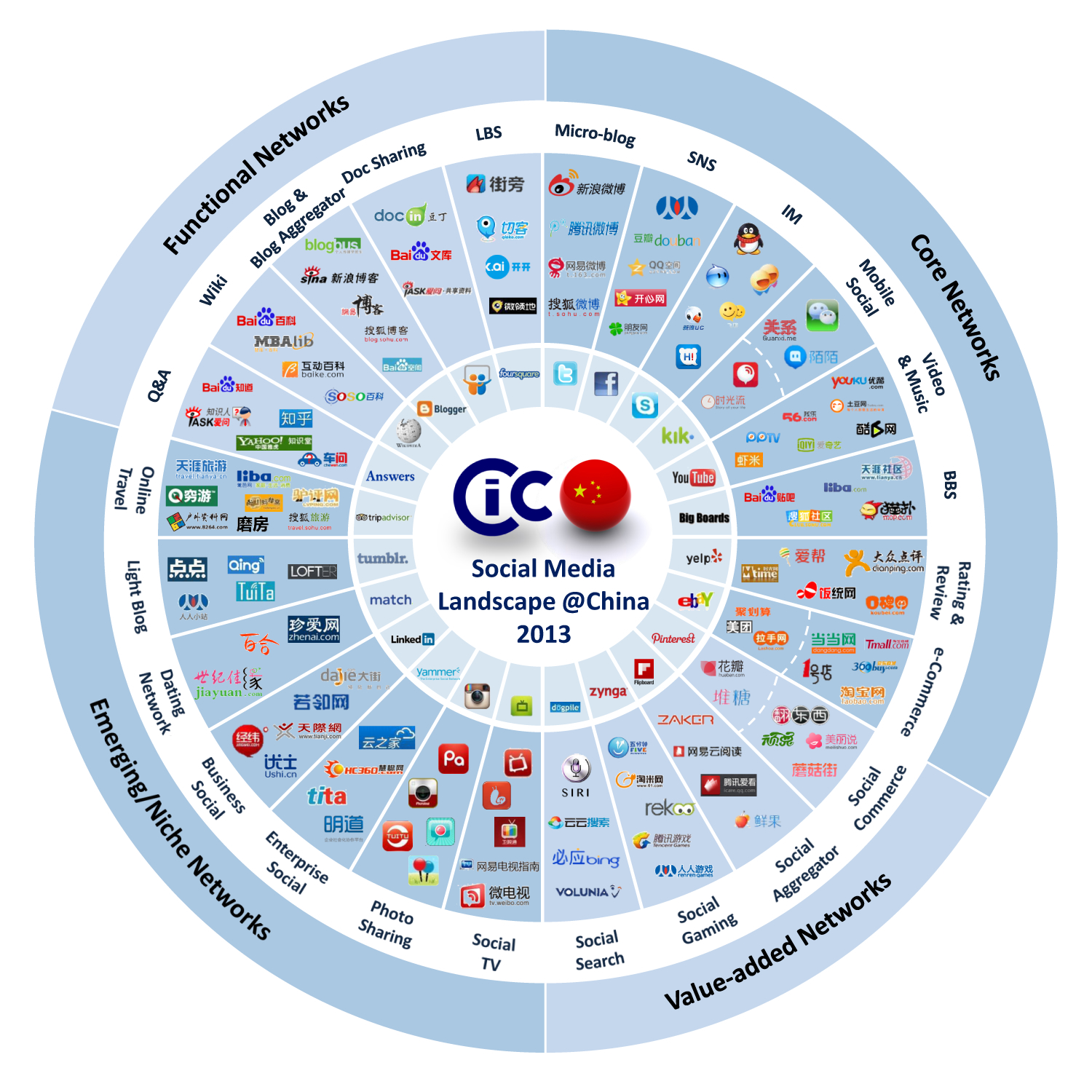 Social Media And Mobile In China CIC Published QuotChina Social