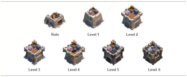 Tips dan Strategi Menempatkan Clan Castle Pada Game Clash of Clans