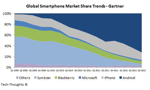 Global Smartphone Market Share Trends - Gartner