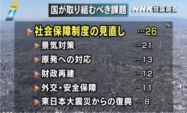 NHK世論調査6月