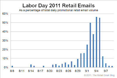 Click to view the Labor Day 2011 retail email distribution curve larger
