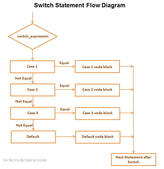 C++ Switch Statement Control Flow Diagram