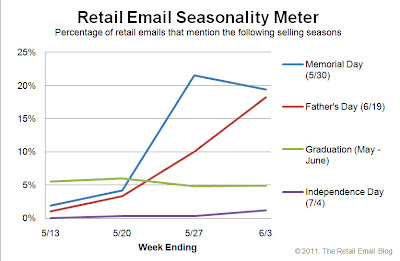Click to view the June 3, 2011 Retail Email Seasonality Meter larger