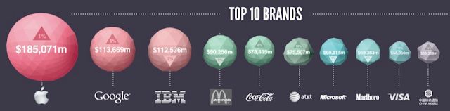 Marcas mais valiosas de 2013