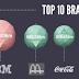 Apple é a marca mais valiosa do mundo valendo 185 bilhões de dólares