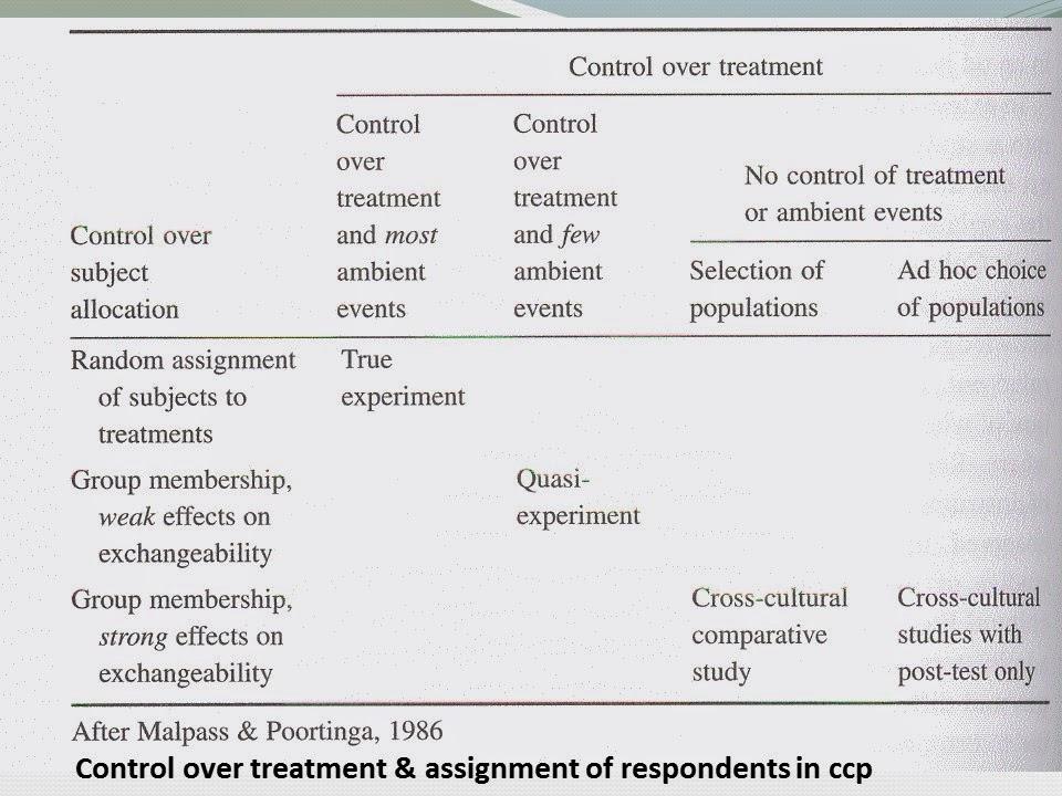 A crisis in cultural psychology? Lack of replications, bias & publication pressures
