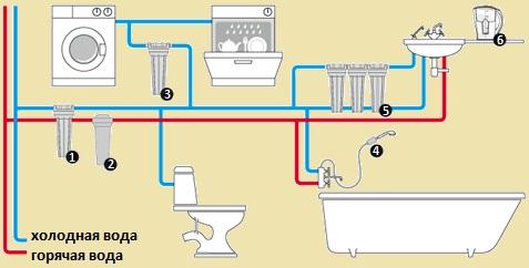 sistemi-ochistki-vodi
