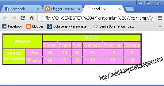 Cara membuat tabel dengan teknik css multimedia komputer for Table th bgcolor