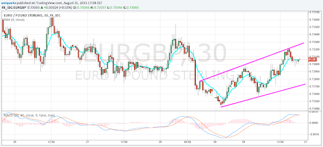 New EURGBP Signal