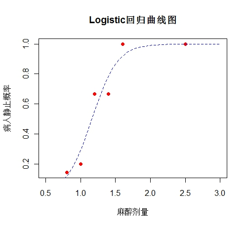 Logistic回归 - xiaofeng1982 - Bioinformatics home