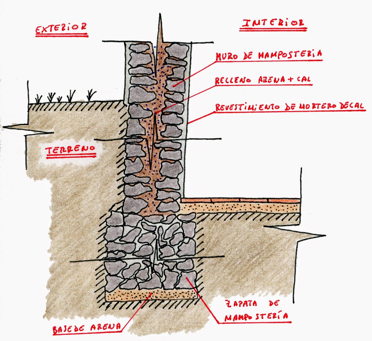 Cimentaciones proyectos de edificaci n 2d2 esj - Tipos de mamposteria de piedra ...