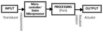 Bagirgiono abdil ber diagram blok sistem kendali control berbasis mikroprosesor ccuart Choice Image